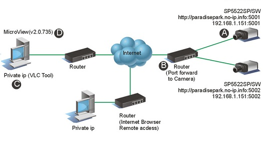 What is a public IP address and private IP address ?